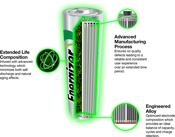 Rechargeable Battery Cutaway
